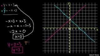 Reševanje sistema dveh enačb grafično