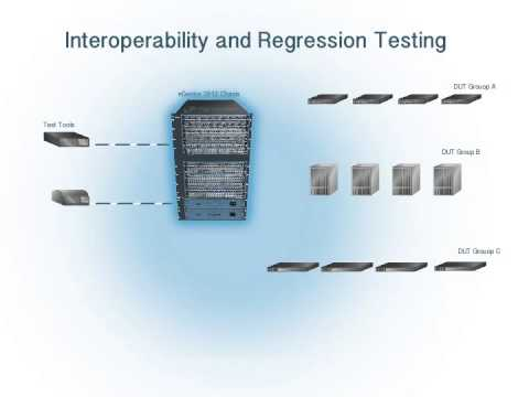 NetScout Interoperability and Regression Testing
