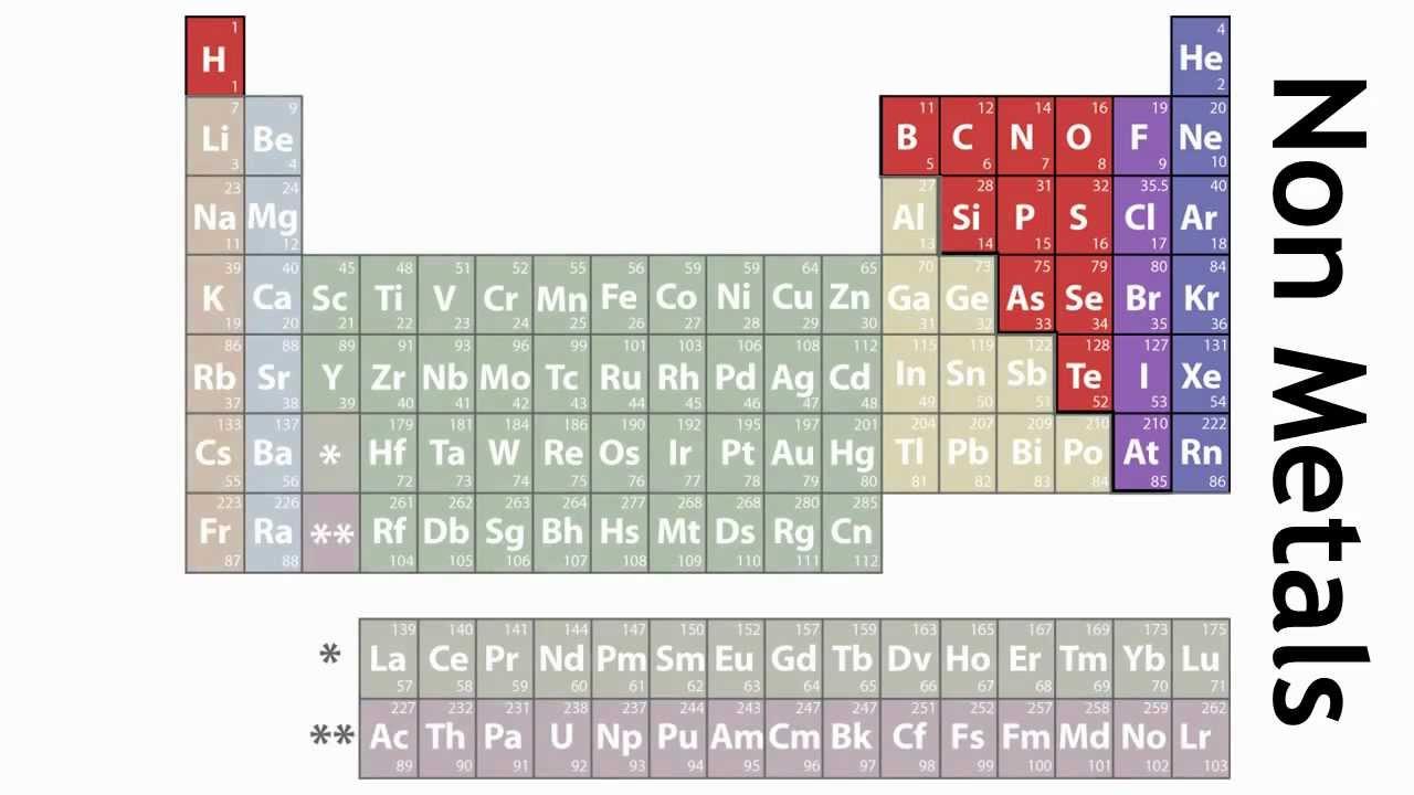 Periodic table of elements gcse bitesize urtaz Gallery
