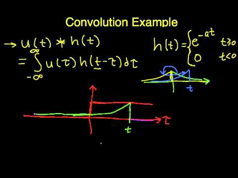 Convolution Example: Unit Step with Exponential Part 2