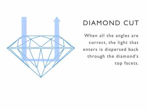 Adiamor  |  The 4 C's of Diamond Quality:  Diamond Cut
