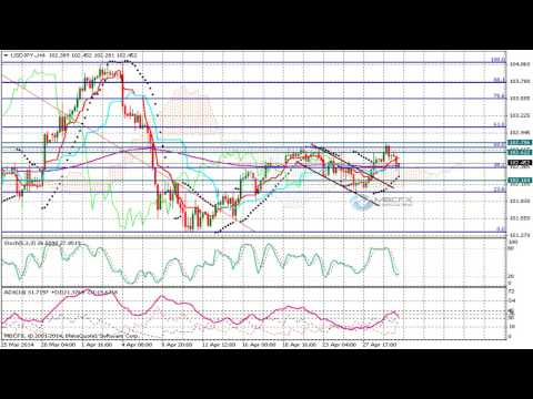 USD/JPY (Dollar Yen) Technical Analysis Forecast for April 30 2014
