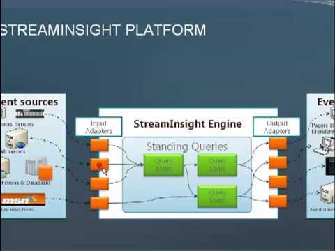 Qué hay de nuevo en SQL Server StreamInsight 2.0