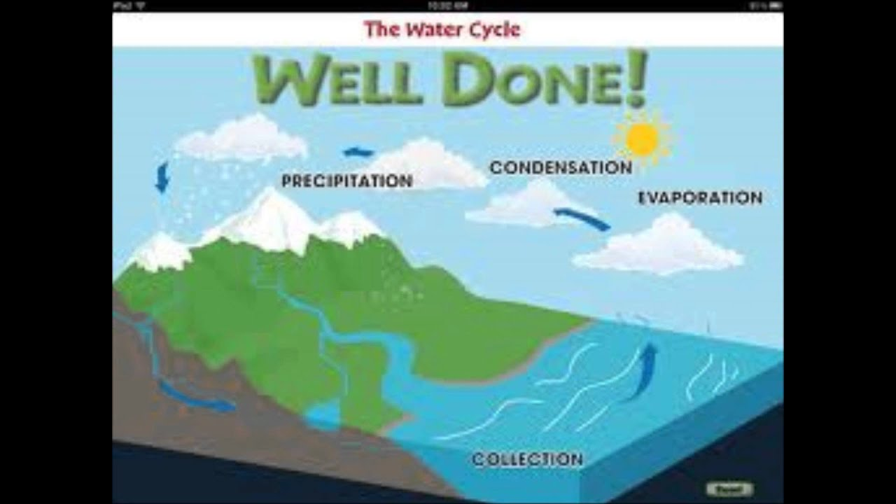The Water Cycle song - Fuenlabrada - YouTube