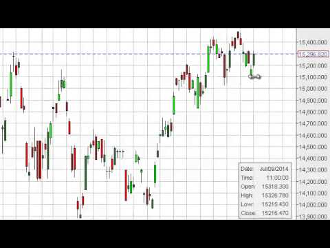 Nikkei Technical Analysis for July 15, 2014 by FXEmpire.com