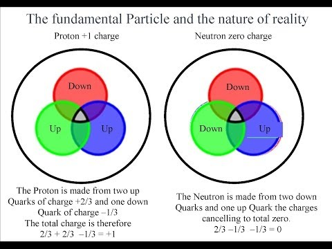 light a fundamental force in our world Define fundamental particle fundamental particle synonyms,  - scientists detected a fundamental particle of light-matter  fundamental force fundamental.
