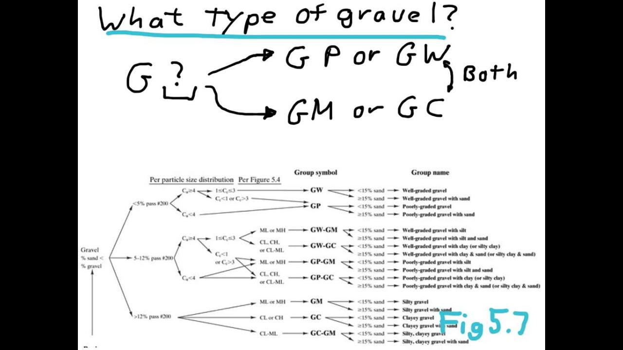Soil classification type 2 high res youtube for Soil grading