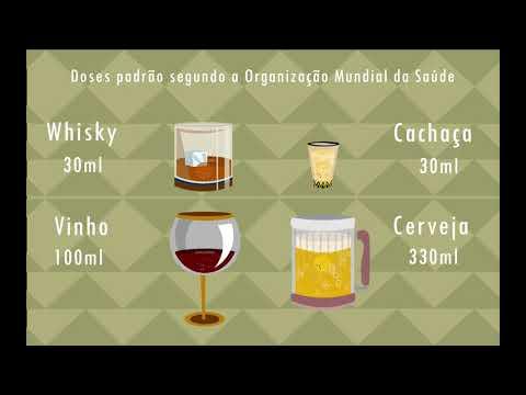 Álcool é Álcool! | Você sabia que o consumo moderado de bebidas alcoólicas se relaciona com a quantidade de álcool ingerido, o que independe do tipo de bebida?