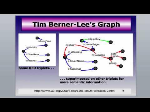 Hình ảnh trong video Demo of a Semantic Web Portal