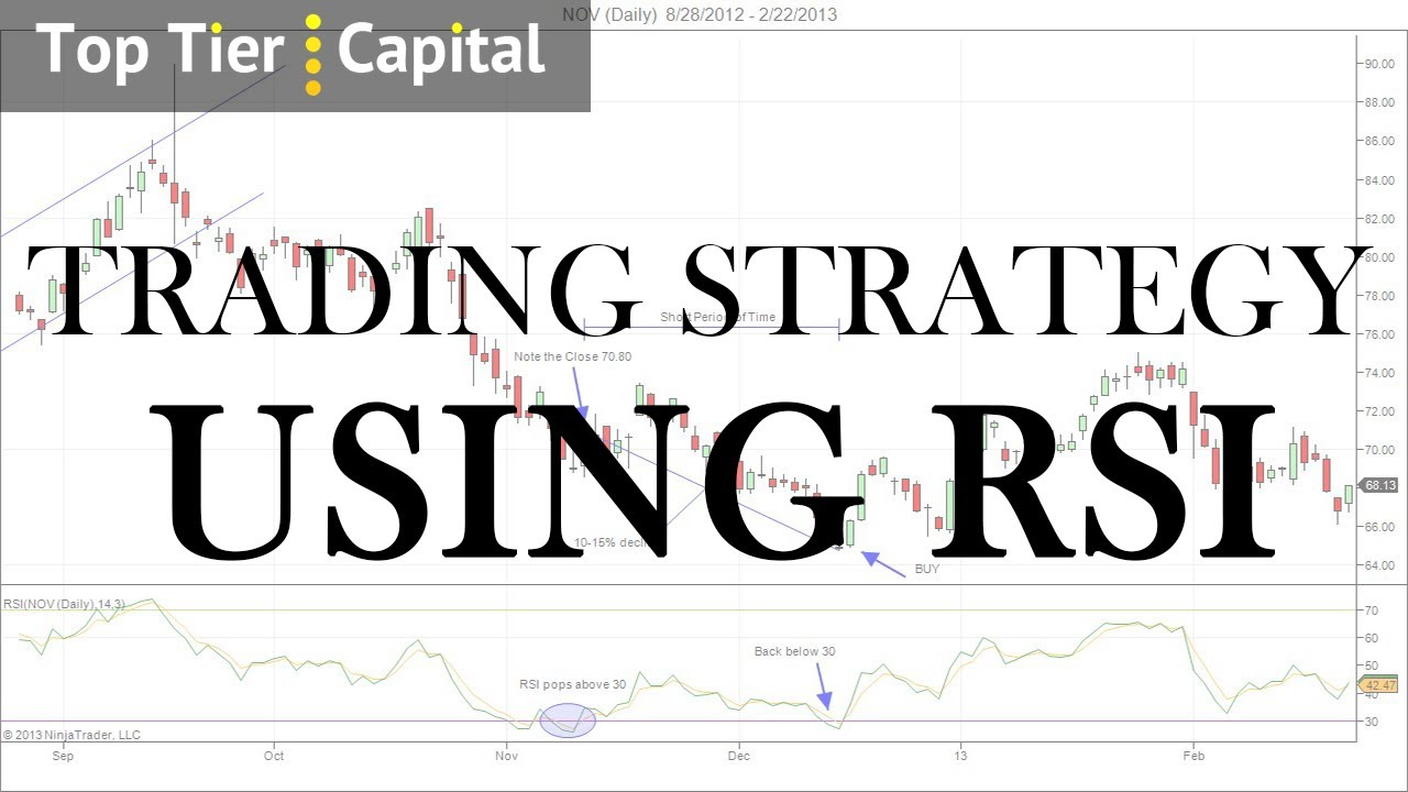 Rsi stock strategy