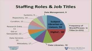 Institutional Research Data Management: Policies, Planning, Services And Surveys