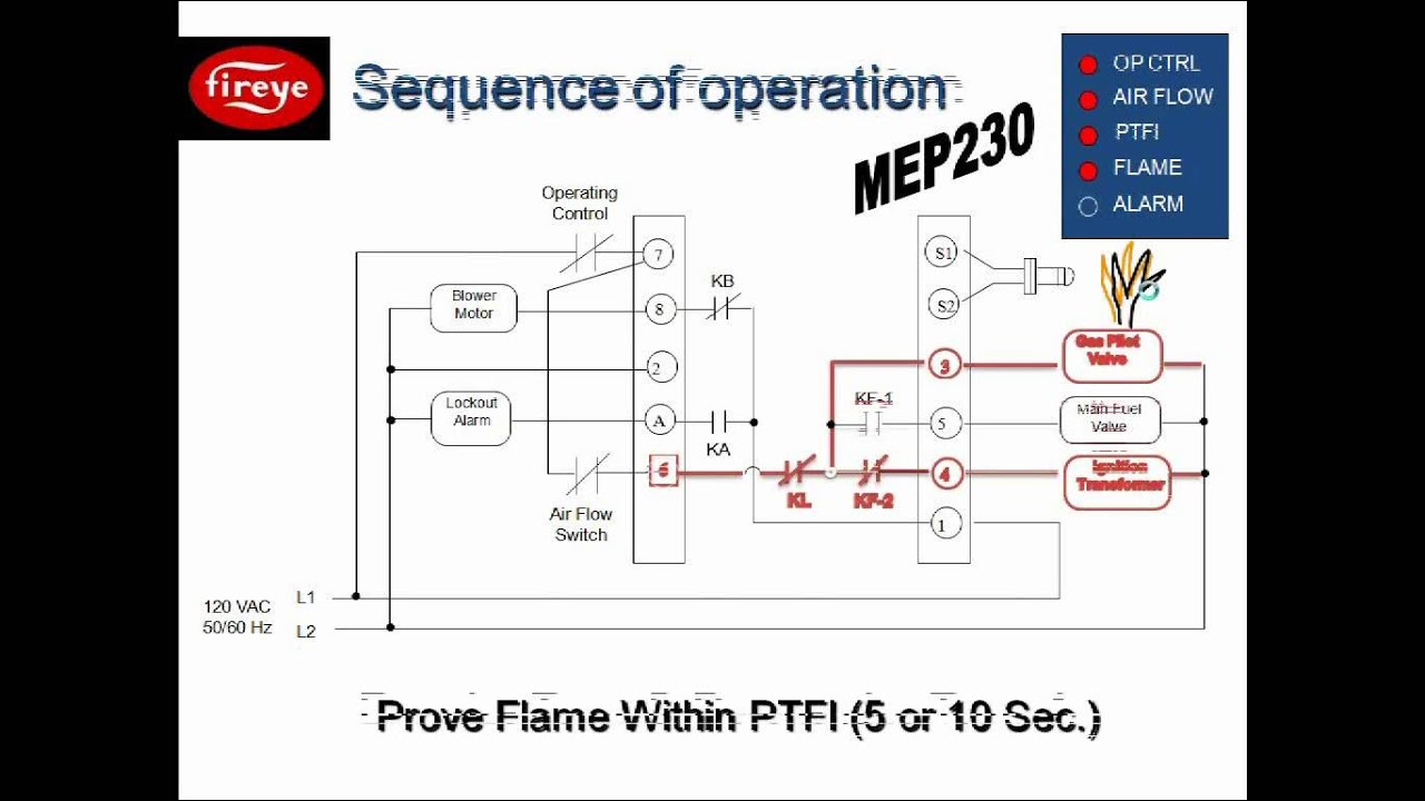 Flame Safety 201  Understanding Primary And Programming