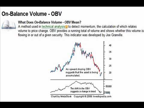 OBV On Balance Volume indicator Technical Analysis Trading how to tutorial