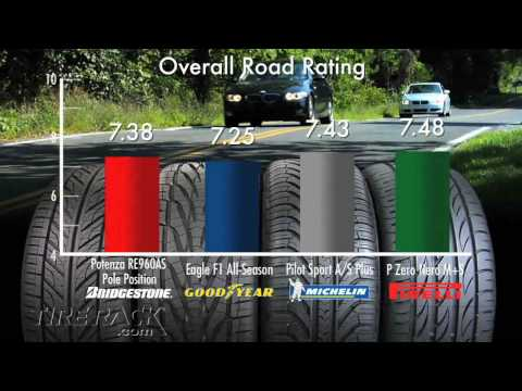Tire Rack Tire Test - Testing the New Michelin Pilot Sport A/S Plus