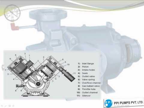 Vacuum Pump - How do Vacuum Pumps Work?