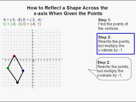 how to reflect a shape across the x axis youtube. Black Bedroom Furniture Sets. Home Design Ideas