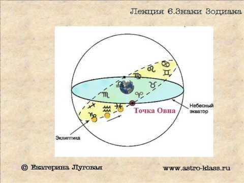 "Курс по астрологии ""Структура гороскопа"". Урок 6. Знаки Зодиака (теория)"