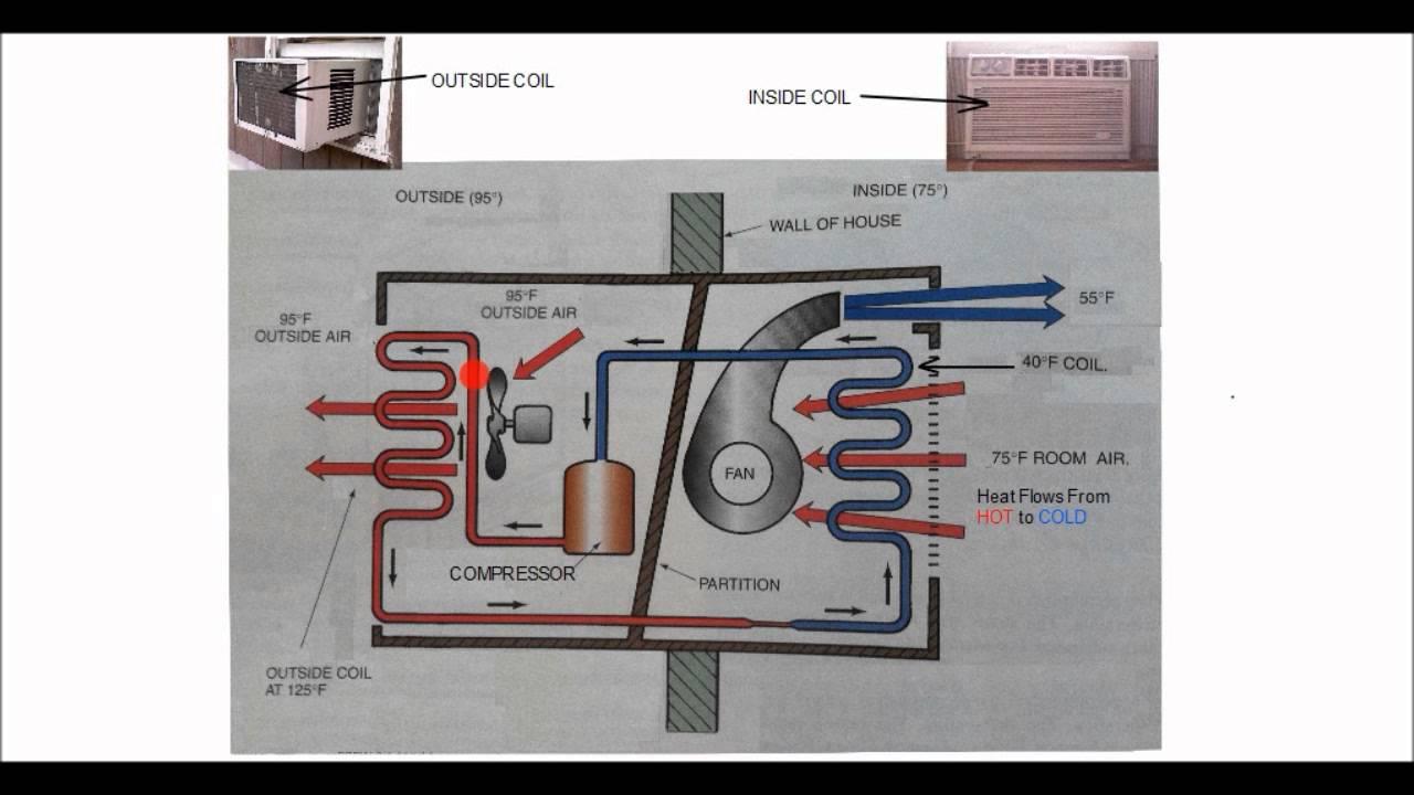 Online Hvac Training The Refrigeration Cylce Part 1 Dinocrofo