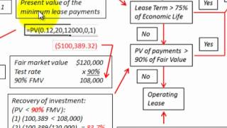 Lease Accounting Basic Example To Determine Lease Type