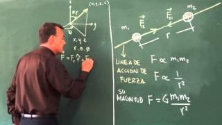 Ley de Gravitación Universal de Newton