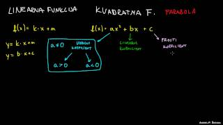 Kvadratna funkcija – teme