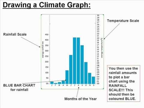 Drawing climate graphs youtube