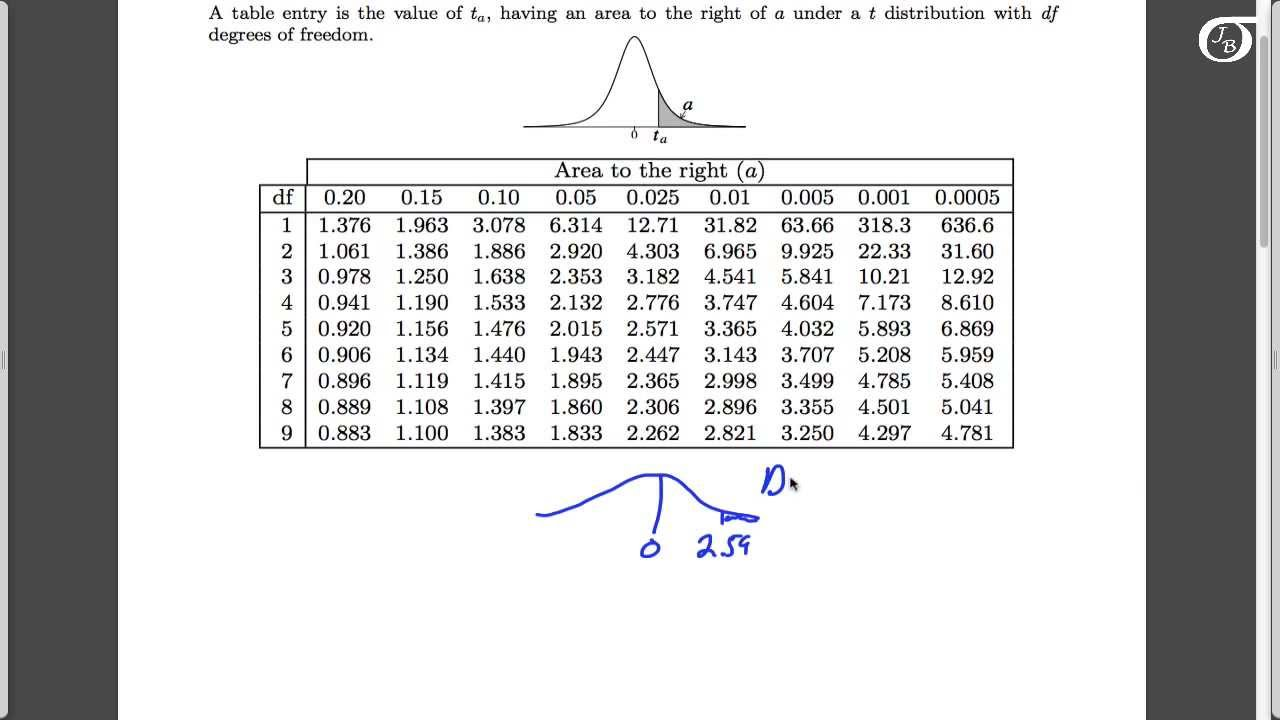 Using the t table to find the p value in one sample t for Ti 85 table of values