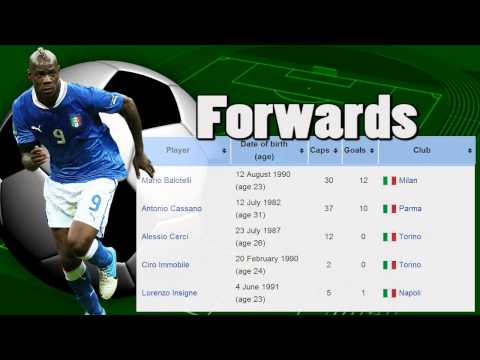 Italy National Football Team World Cup 2014 Brazil - Video Stats
