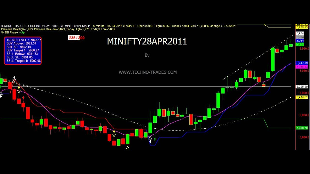 Best intraday trading system nifty