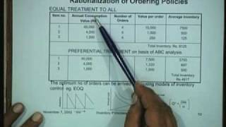 Lecture 38 Basic Inventory Principles