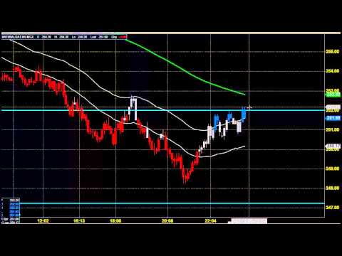 MCX NATURAL GAS DAY TRADING METHOD JULY 09 2014 TAMIL INDIA