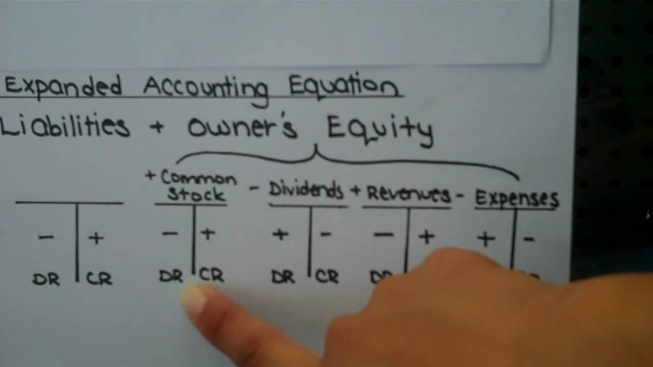 expanded accounting equation with t-accounts