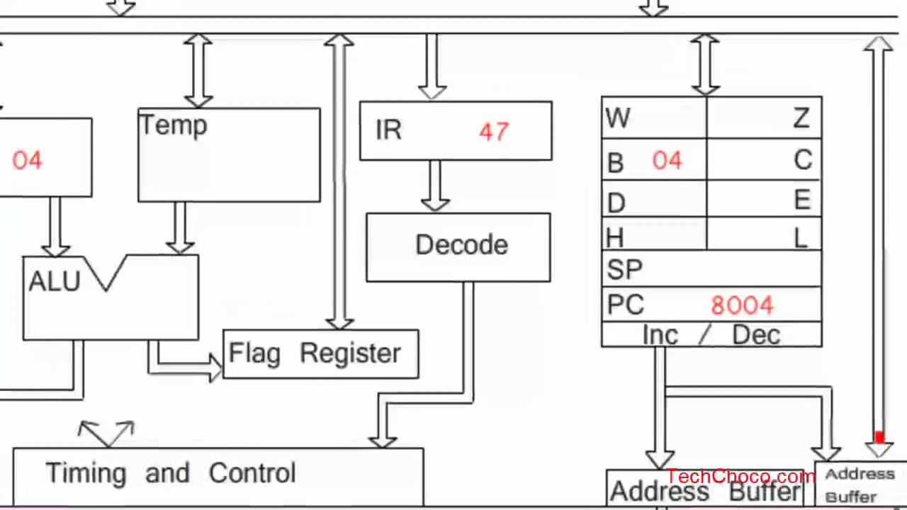 animated working   microprocessor  addition