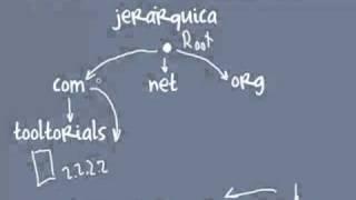 Como Funciona DNS