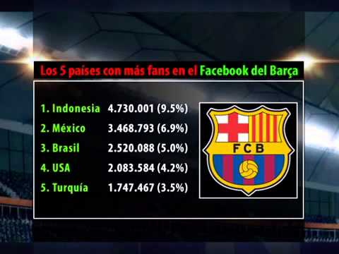 FC Barcelona 50 Millions Fans on Facebook