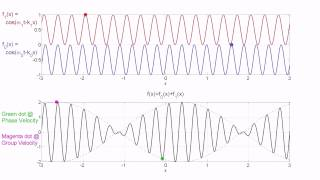 an introduction to the analysis of a waves phase velocity