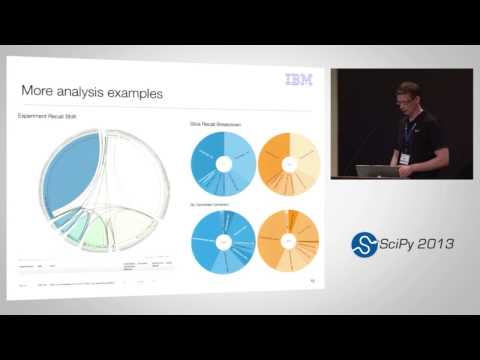 Image from Analyzing IBM Watson experiments with IPython Notebook; SciPy 2013 Presentation
