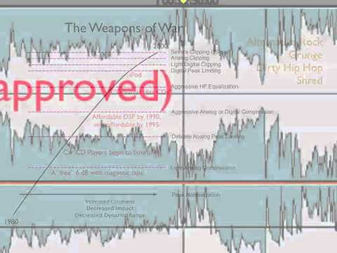 Bob Katz - Loudness: War & Peace