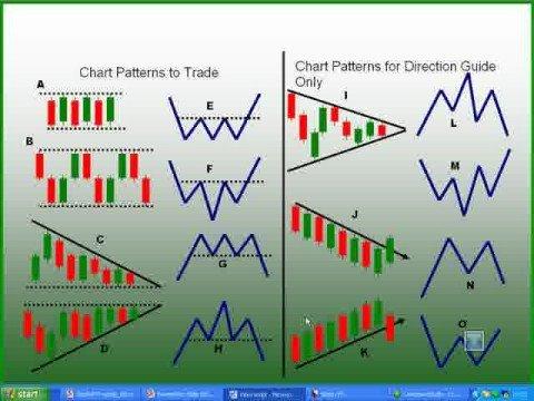 Forex Trading Average Profits