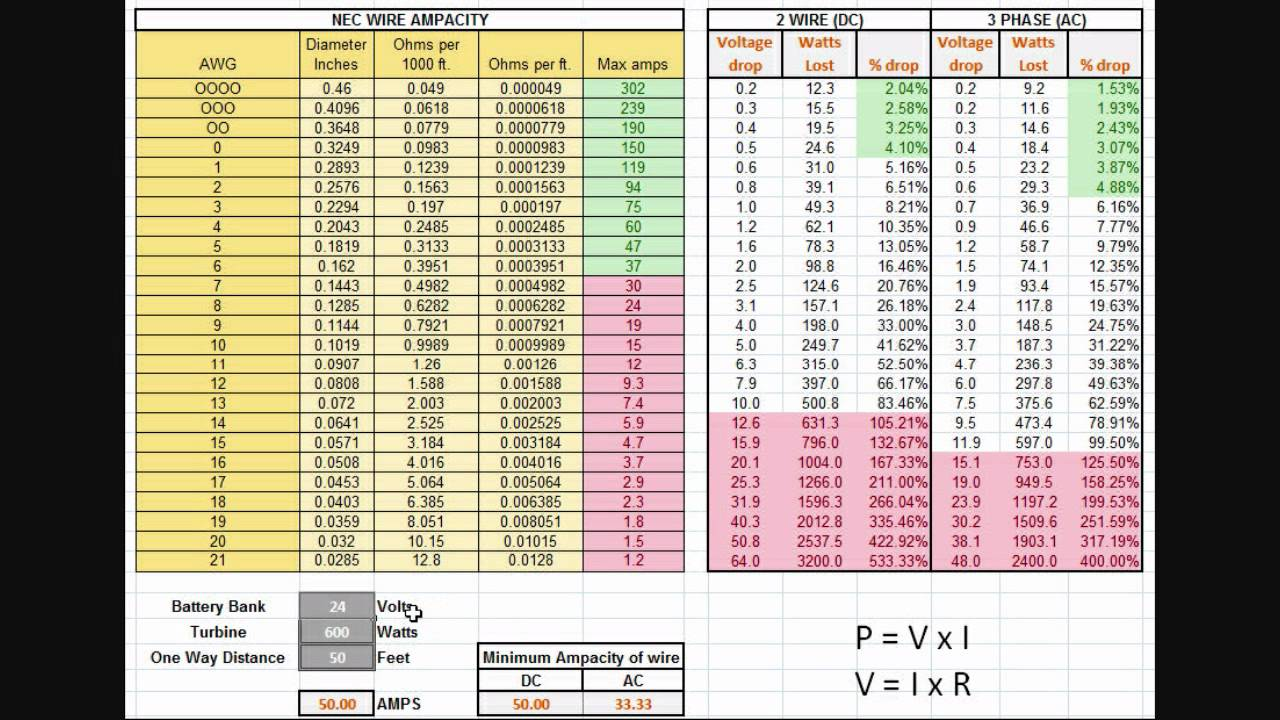 Wiregauge moreover Fuse   Ratings together with Extension Cord Ratings Chart  erage Tool Chart besides Untitled together with Awg. on extension cord wire size chart