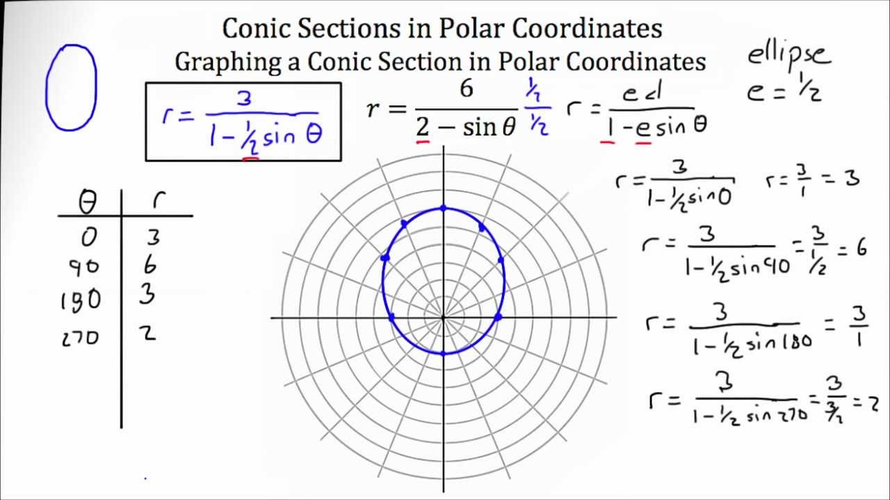 polar coordinates worksheet worksheets releaseboard free printable worksheets and activities. Black Bedroom Furniture Sets. Home Design Ideas