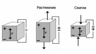 Piezoelektrik nedir? Piezoelektrik olayı