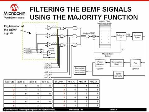 Sensorless BLDC motor control using a Majority Function Part 2 pf 2