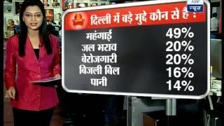 'Kejriwal is most preferred candidate for Delhi CM'
