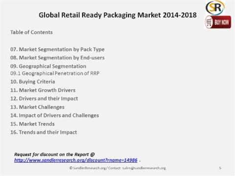 Global Retail Industry Global Retail Ready Packaging