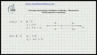 Formulas Movimiento Rectlineo Uniforme Y Uniformemente