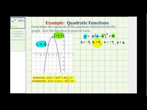 Example: Find the Equation of a Quadratic Function from a Graph