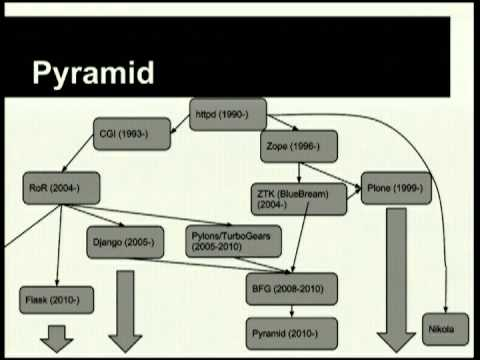 Image from Keynote: The myth of goldilocks and the three frameworks, Pyramid, Django and Plone