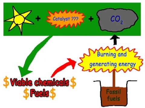 CO2 conversion by Nano Heaters