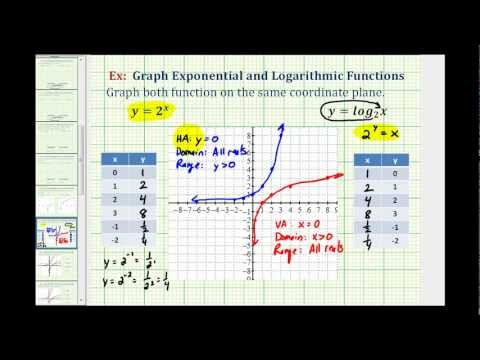 Graph an Exponential Function and Logarithmic Function